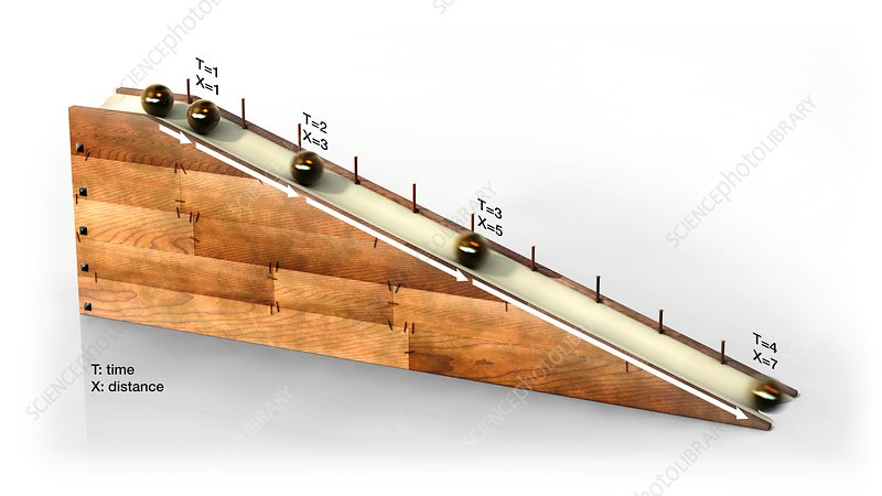 Inclined plane experiment, illustration