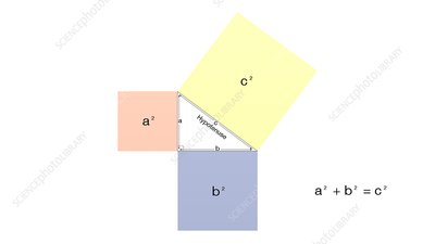 Pythagorean theorem, illustration