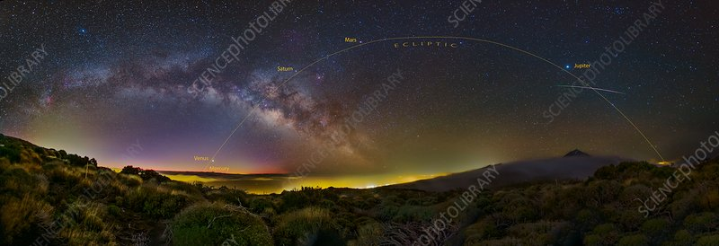Planets and a meteor, Tenerife