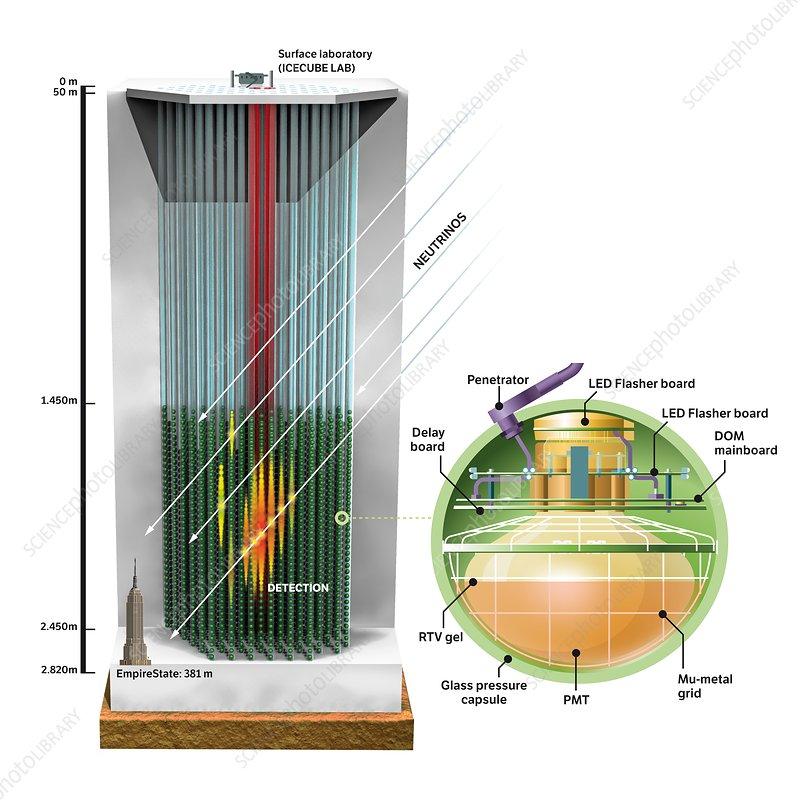 IceCube Neutrino Observatory, illustration - Stock Image ...Icecube Neutrino Observatory Core
