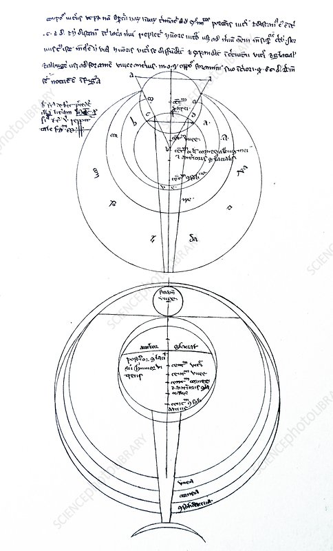 Diagram of the eye, 13th century illustration