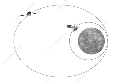BepiColombo spacecraft orbits of Mercury, illustration