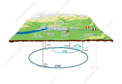 Large Hadron Collider, CERN, illustration