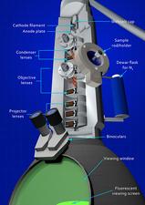 Transmission electron microscope (TEM), illustration