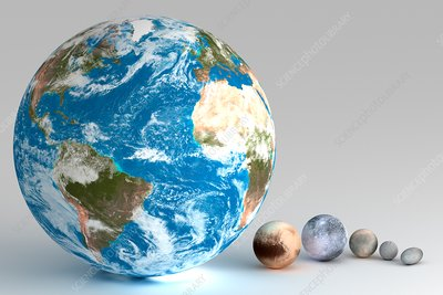 Dwarf Planets and Earth Compared