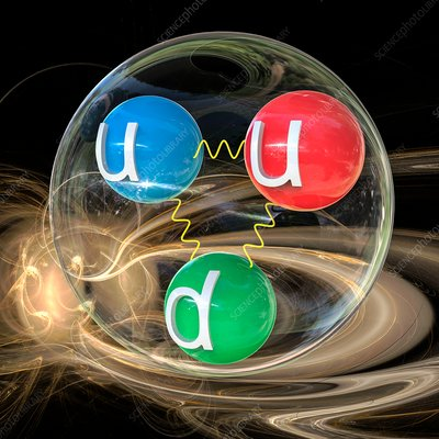 Quark content of proton, illustration