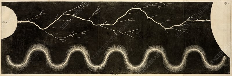 Electrostatic generator sparks, 18th century