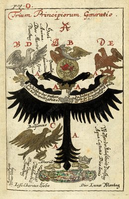 Alchemical symbols, 18th century