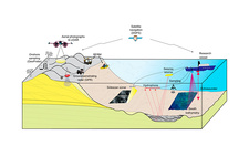 Geological and oceanographic survey methods, illustration