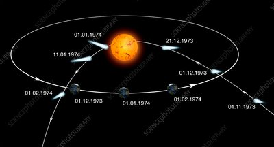 Comet Kohoutek orbital path, illustration
