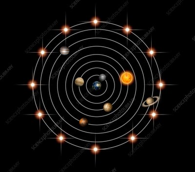 Geocentric model of the universe, illustration