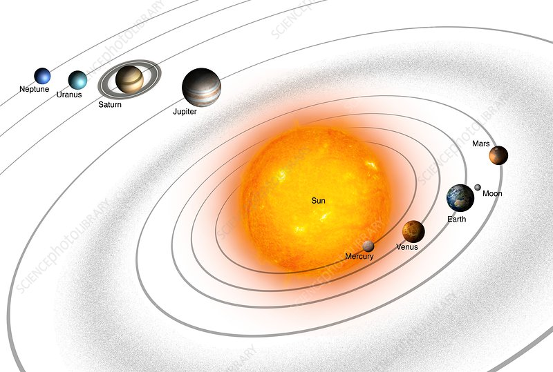 Solar System orbits, illustration