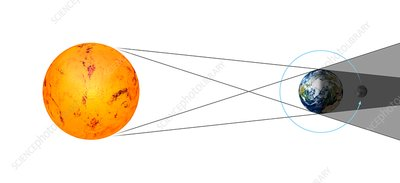 Total lunar eclipse geometry, illustration