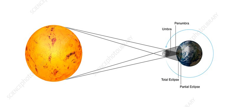 Total solar eclipse geometry, illustration