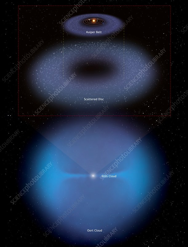 diagram of comet reservoirs - stock image - c038/4402 - science photo  library
