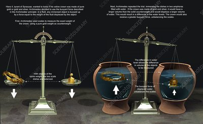 Archimedes' principle of hydrostatics