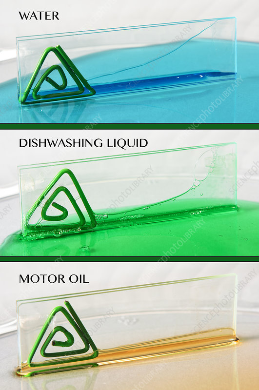 Viscosity of Different Liquids, Labelled