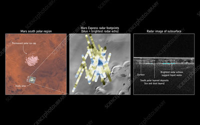 Evidence of liquid water on Mars