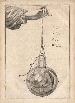 Van Leeuwenhoek's Earth rotation experiment, 1696