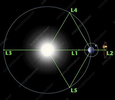 Lagrange points, artwork