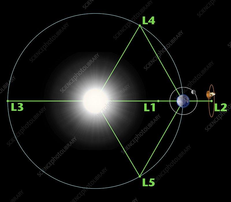 Lagrange points, artwork
