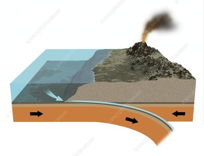 Subduction zone processes, illustration