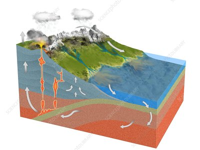 Rock formation and erosion cycle, illustration