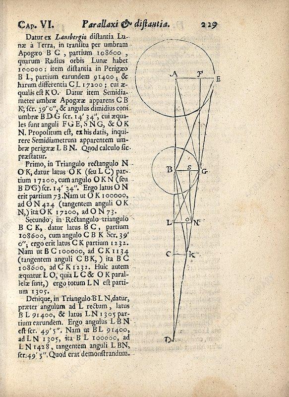Solar eclipse geometry, 17th century