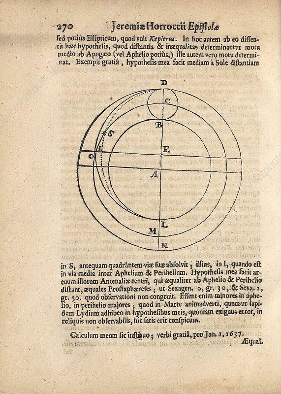 Planetary orbital mechanics, 17th century