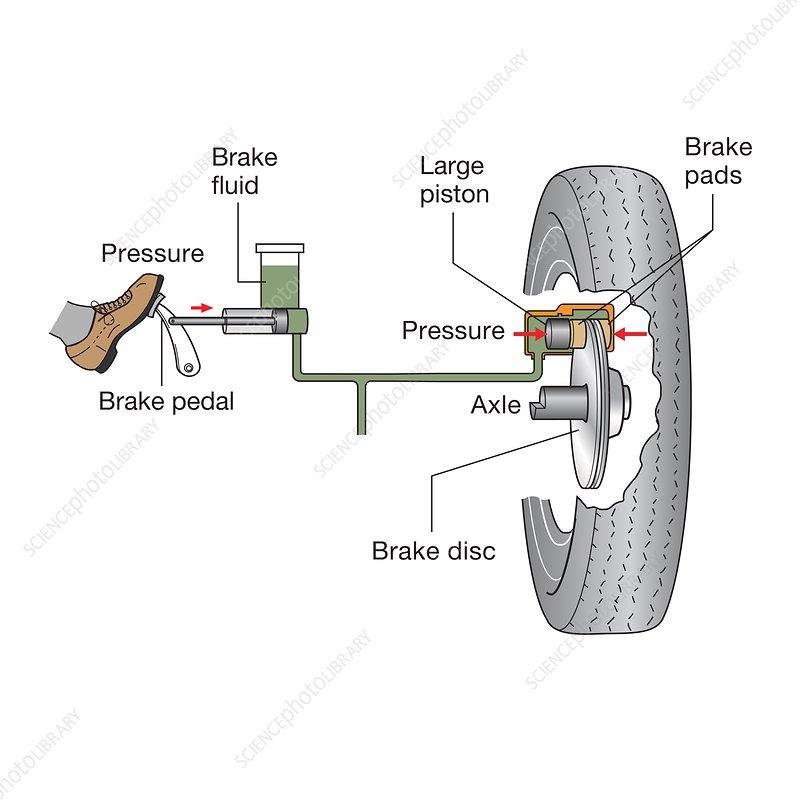 car disc brake system, illustration - stock image - c041/5773 - science  photo library