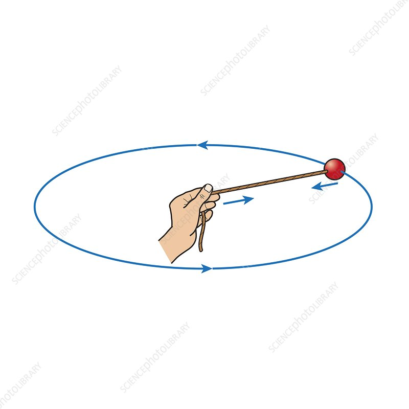 Centripetal force, illustration