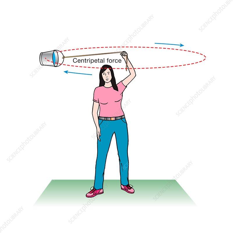 Centripetal force and inertia, illustration