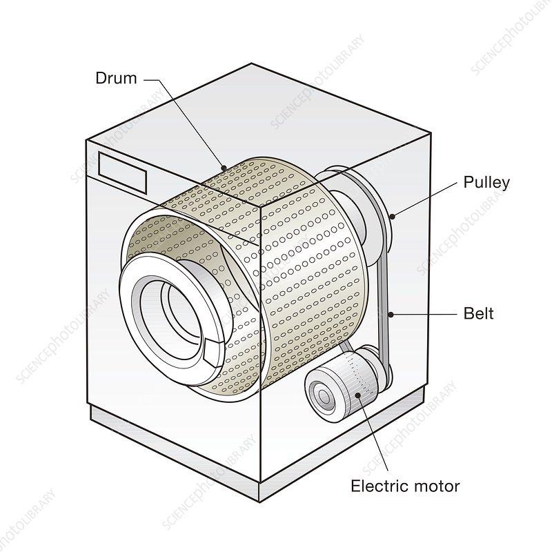 Spin dryer mechanism, illustration