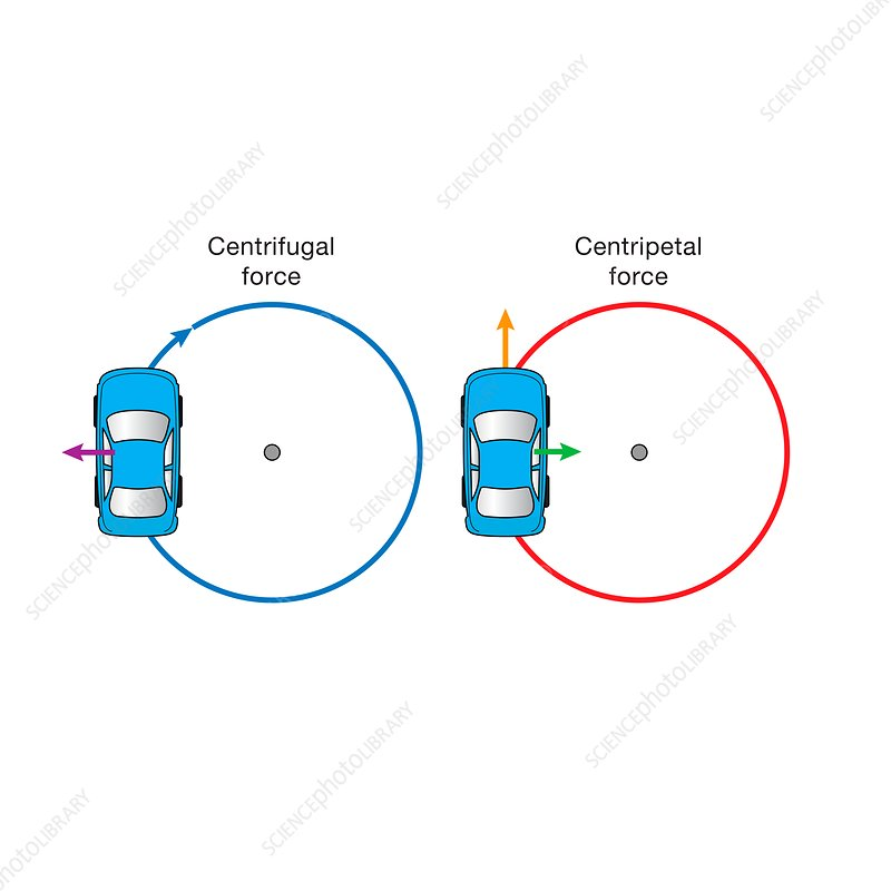 Centrifugal and centripetal forces, illustration