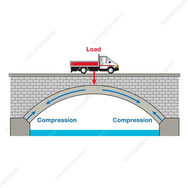 Arch bridge, illustration