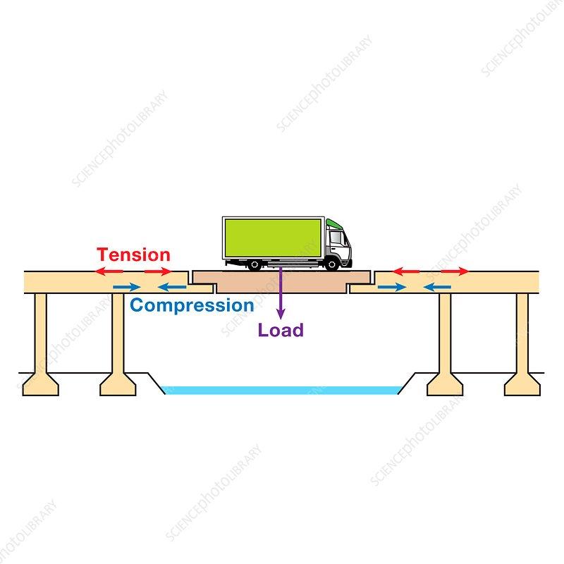 Cantilever bridge, illustration