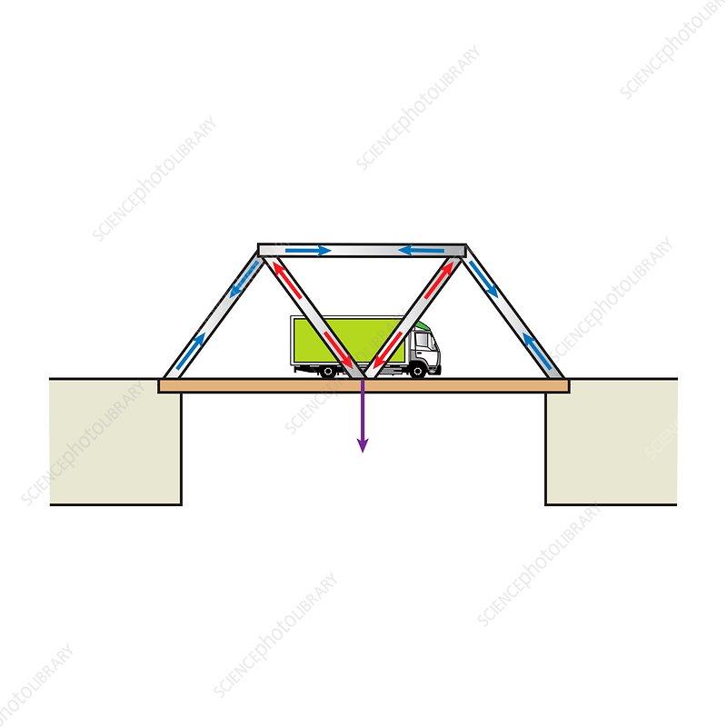 Truss bridge, illustration