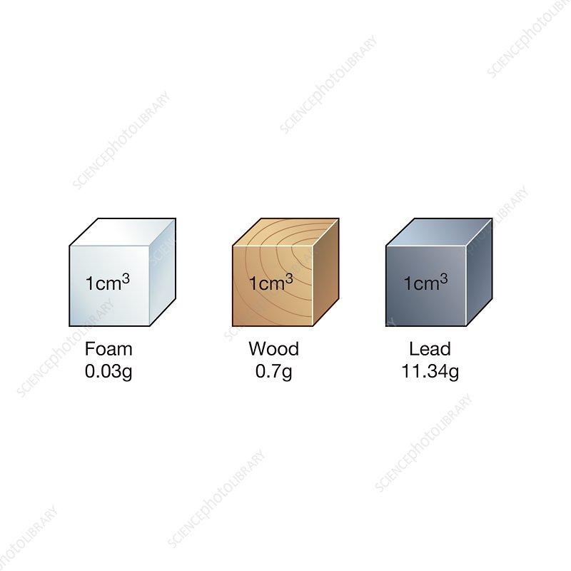 Equal volumes of different materials, illustration