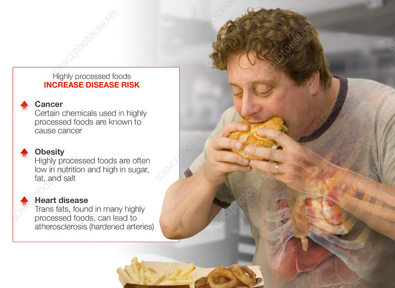 Health Risk of Eating Highly Processed Foods