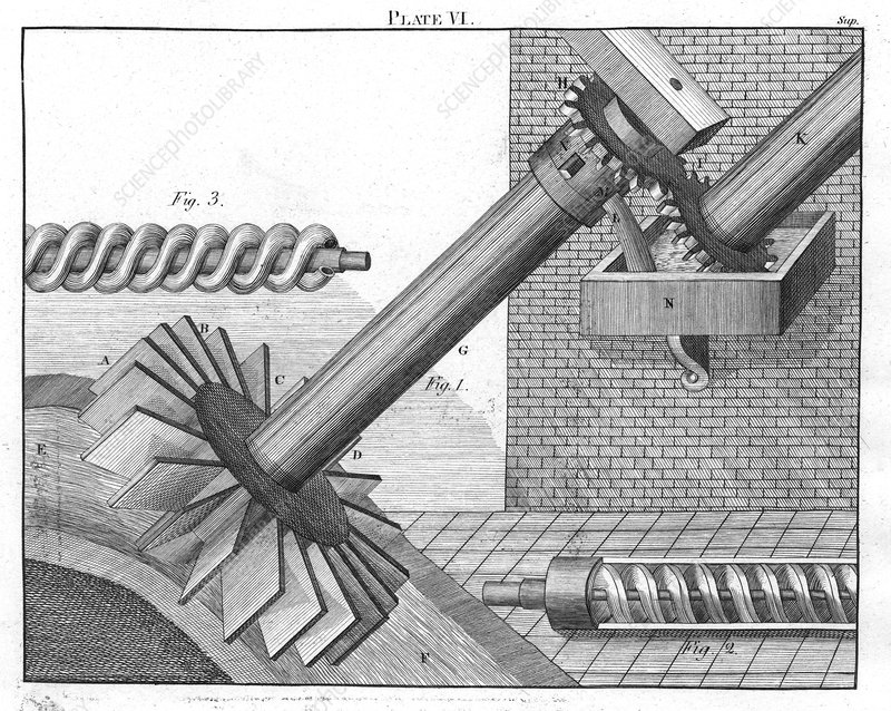 Archimedean Screws, 1805