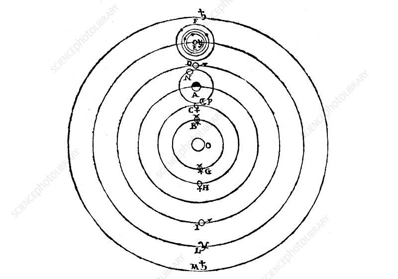 Galileo's diagram of the Copernican system of the universe