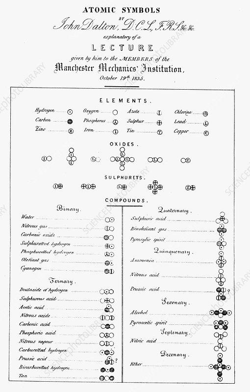 Dalton's table of atomic symbols, 1835