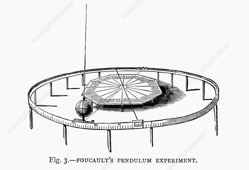 Demonstrating the Earth's rotation using Foucault's pendulum