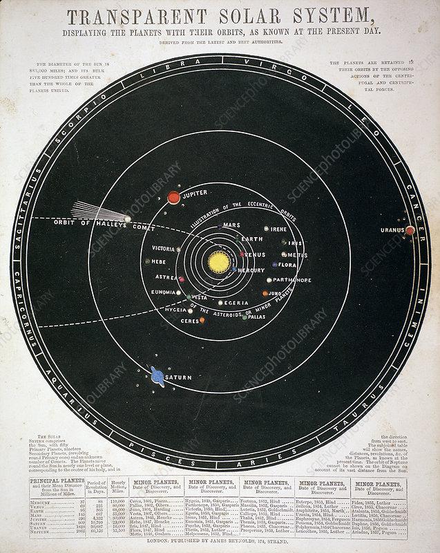Transparent Solar System', educational plate, c1857