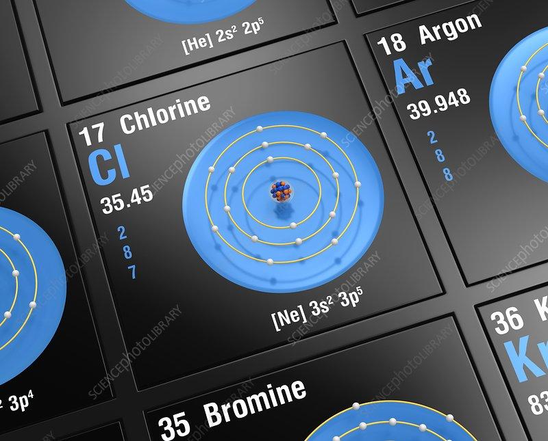 Chlorine, atomic structure