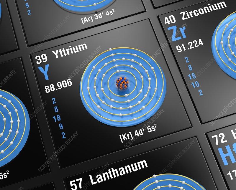 Yttrium, atomic structure