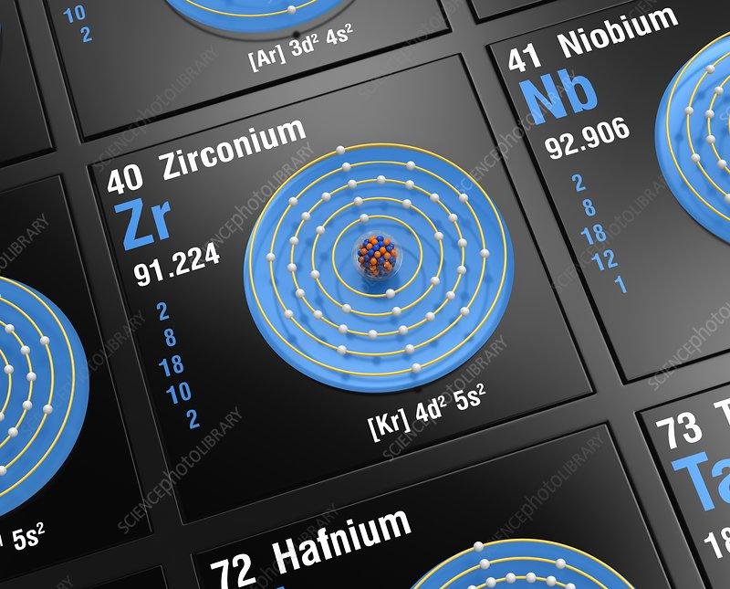 Zirconium, atomic structure