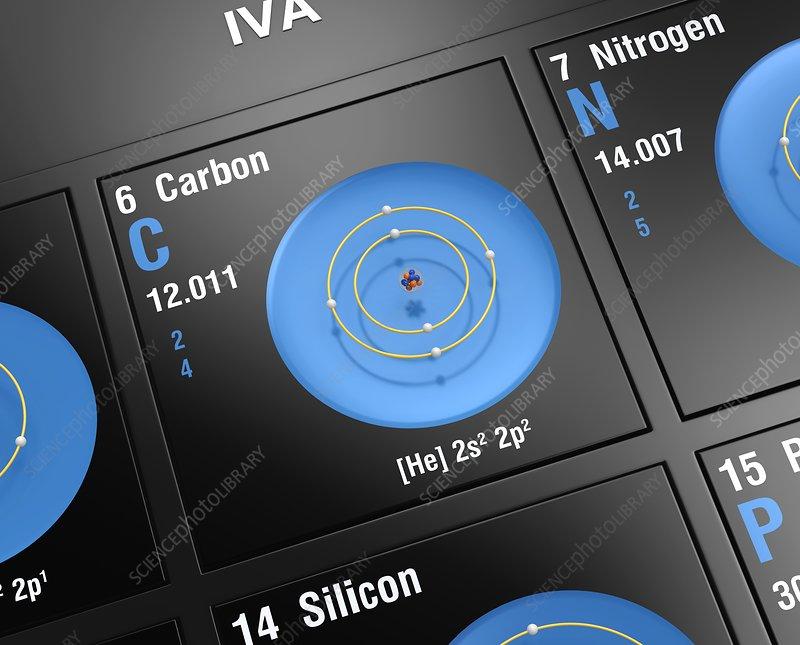 Carbon, atomic structure