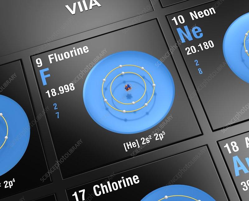 Fluorine, atomic structure
