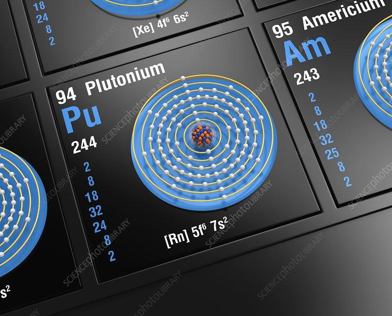 Plutonium, atomic structure